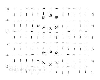 Buttonhole chart