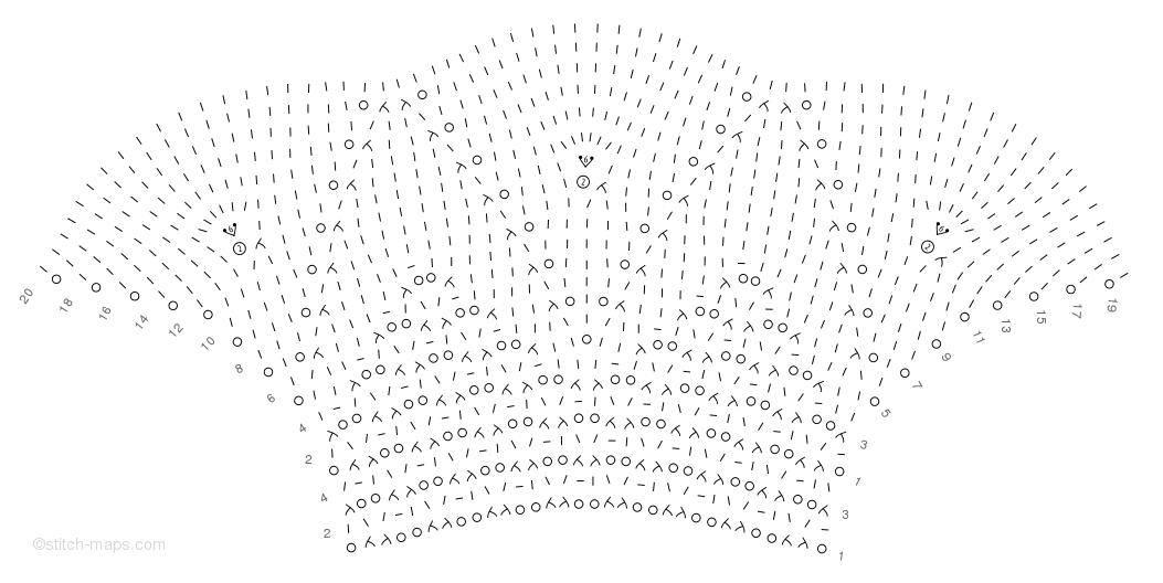 Coronet edging chart