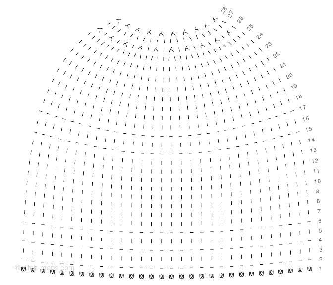 Eierbecher chart