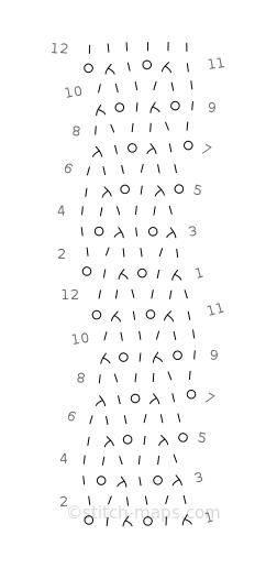 Permutation 6 chart