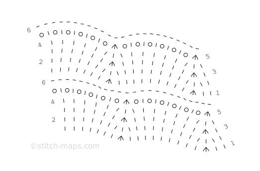 Scallop chart