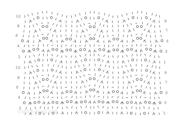 meta Lace chart