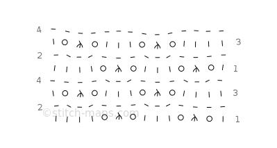 Victoria Pattern chart