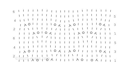 Alice chart