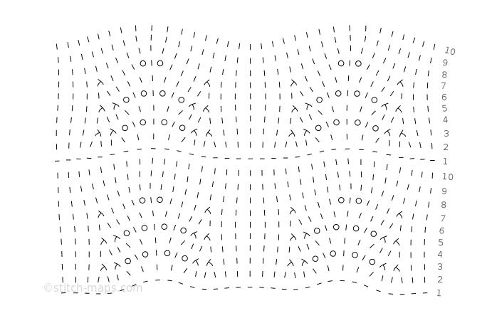Pinterest waves chart