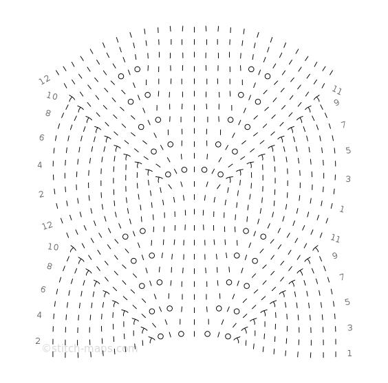 Double Leaf chart