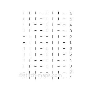 Strukturmuster chart