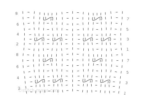 Crisscross 3 chart