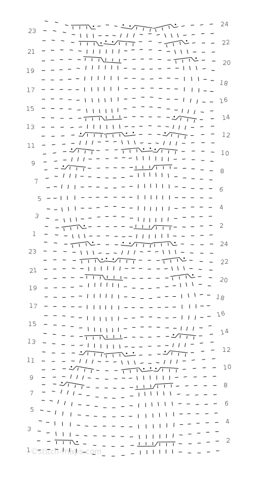 Looping Wave chart