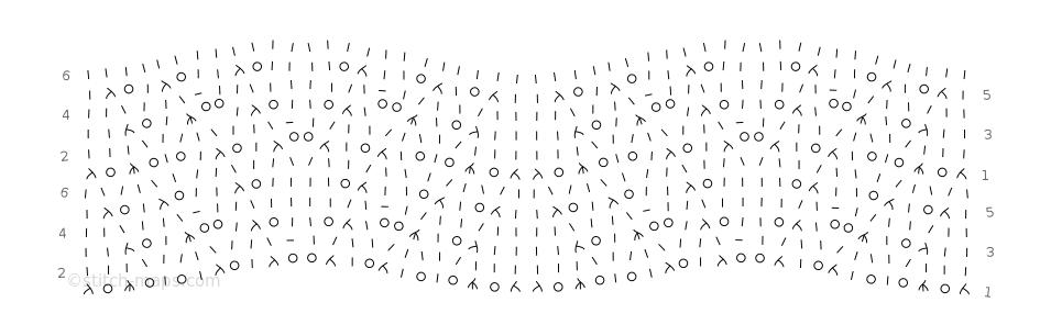 oolong chart