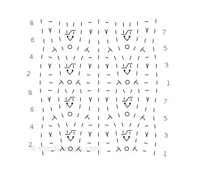 Allumette chart