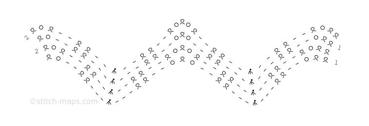 serendipity chart