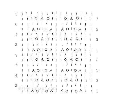Lace columns test chart