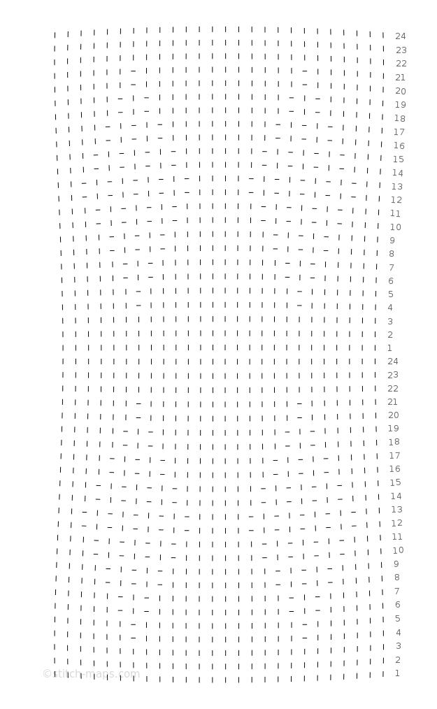 Raute chart