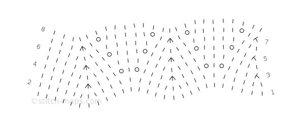Spade-ish chart