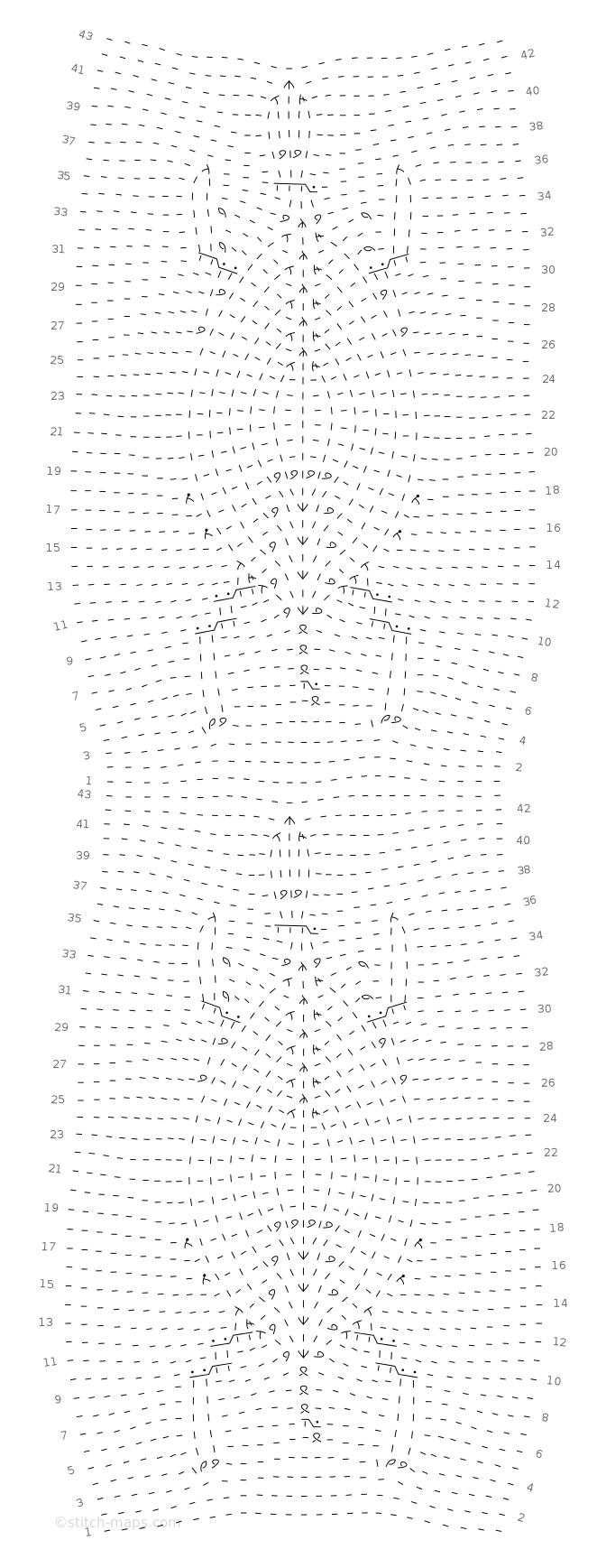 Turtle chart