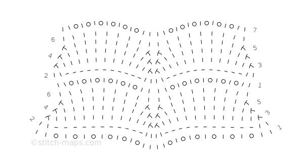Fan Pattern chart