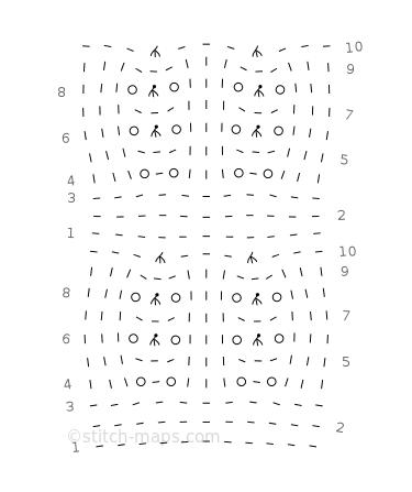 Spanish Window chart