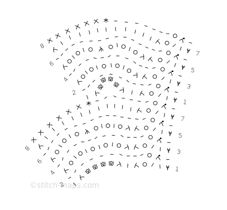 Primrose Edging chart