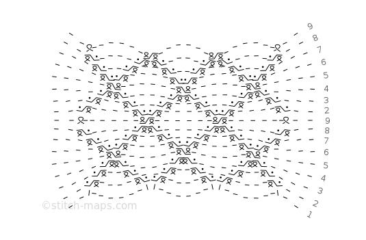 Zugmaschenmuster chart