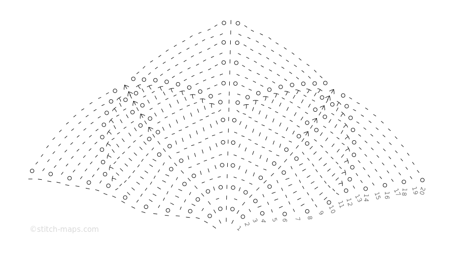 Angles (Polygon) chart