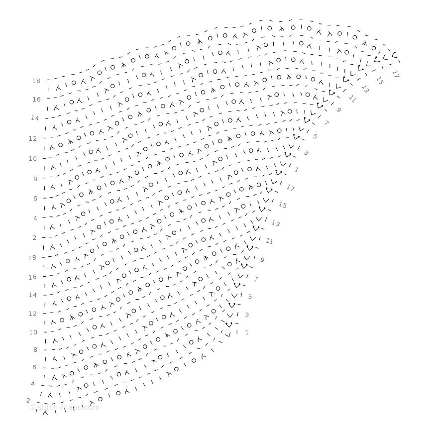 Nurmilintu chart
