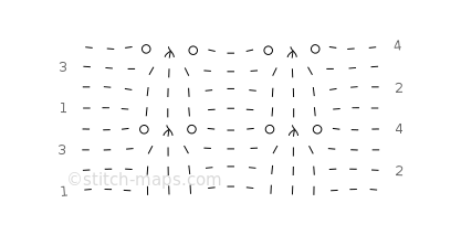 arrowhead ribbing chart