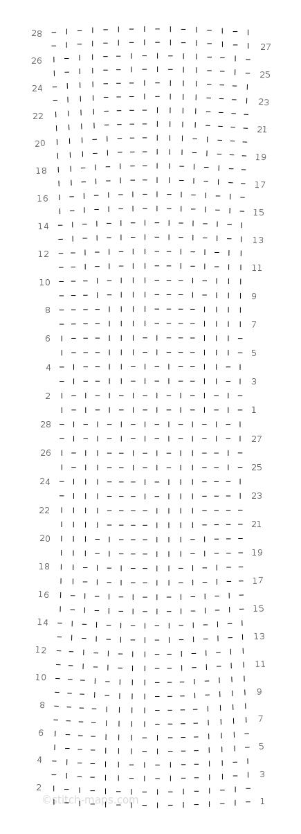 Cube chart