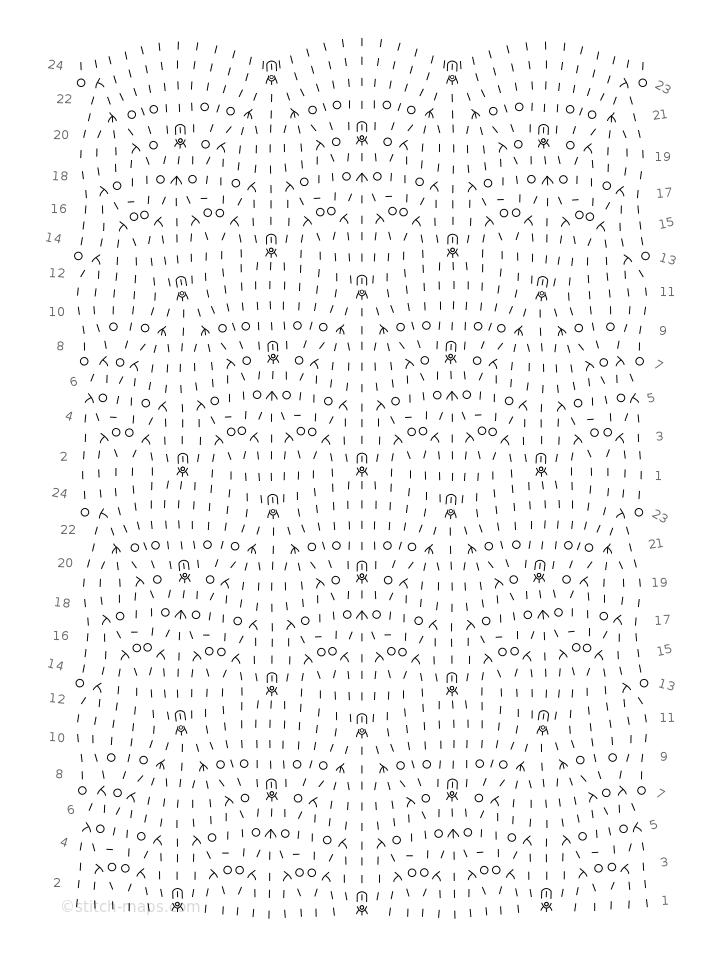 Idyll chart