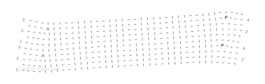 Alex chart