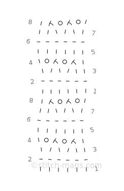 Ridged Eyelet chart
