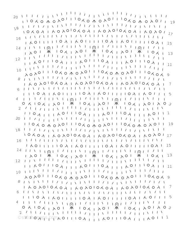 Junco, version 2 chart