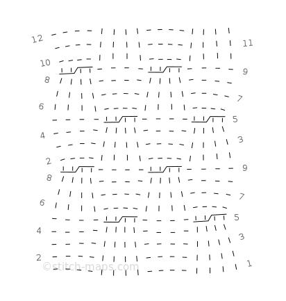 Blumenkelche II chart