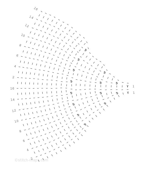 Sideways Circle chart