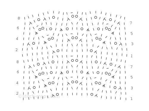 Crocus chart