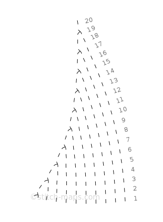 hattu chart